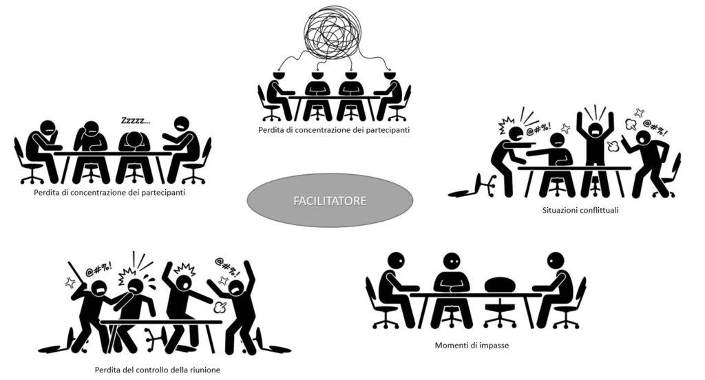 il ruolo del facilitatore nelle riunioni