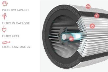 Struttura del filtro dei purificatori Leitz TruSens
